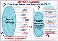 Método Fazsufu y la educación sexual para adultos - Mujeres.jpg
