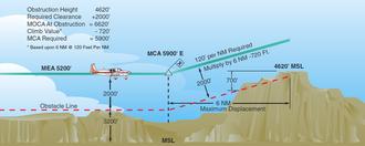 Minimum crossing altitude - Illustration showing how MCA is determined
