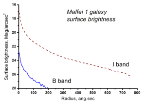 Maffei 1 - Image: Maffei 1 surface brightness