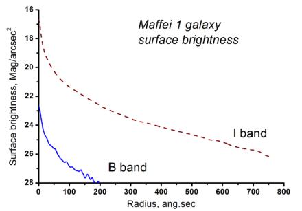 Maffei 1 Galaxy Profile of Maffei 1 in The