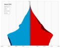 Nepal single age population pyramid 2020.png