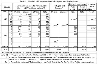 Chiune Sugihara - Number of European Jewish arriving in Japan