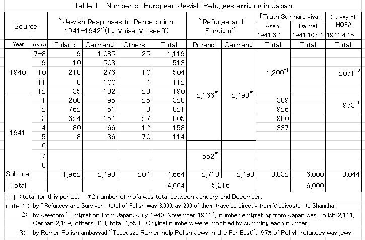 Number of European Jewish refugees arriving in Japan