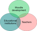 Open education with Moodle recommendations.png