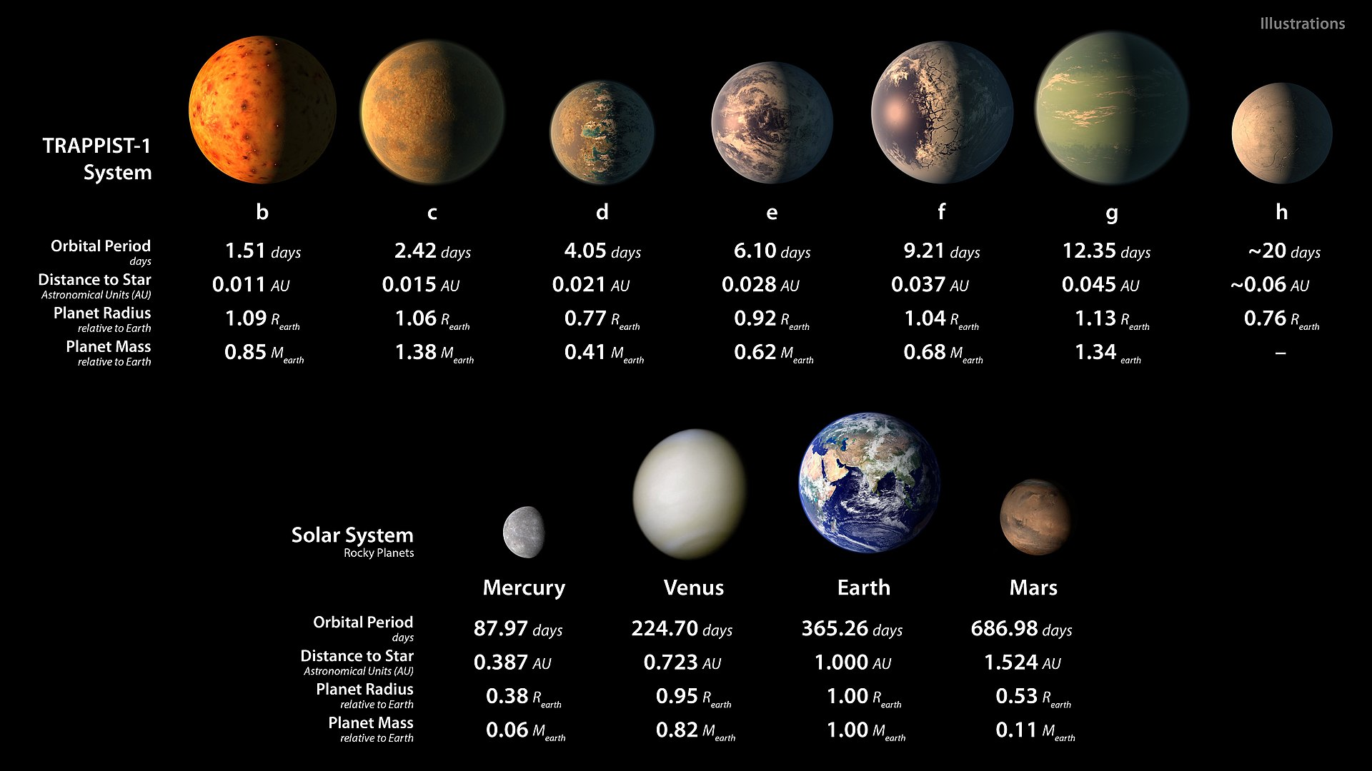 1920px-PIA21425_-_TRAPPIST-1_Statistics_