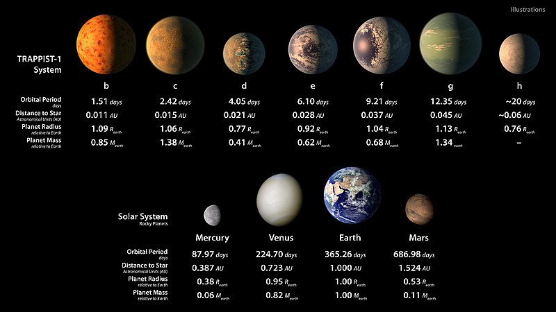 File:PIA21425 - TRAPPIST-1 Statistics Table.jpg