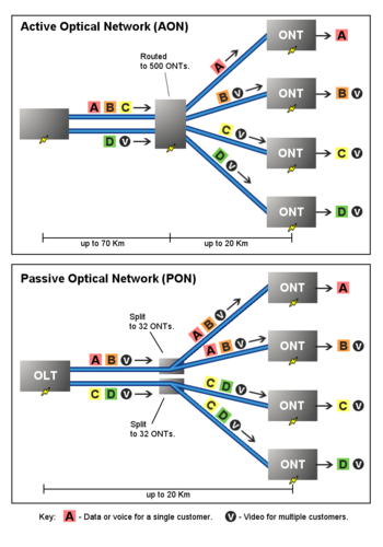 Comparison showing how a typical active optical network handles downstream traffic differently than a typical passive optical network. The type of active optical network shown is a star network capable of multicasting. The type of passive optical network shown is a star network having multiple splitters housed in the same cabinet.