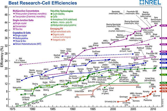 Energy Conversion Chart: PVeff(rev100921).jpg - Wikimedia Commons,Chart