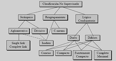 Los algoritmos de la clasificación no supervisada son computacionalmente más costosos y de una complejidad mayor