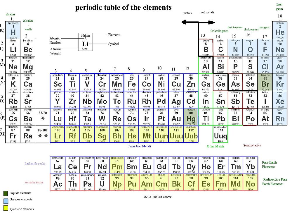 Periodic Table periodic table jpg : File:Periodic table of the elements.jpg - Wikimedia Commons