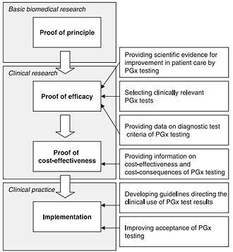 Pharmacogenomics - Image: Pharmacogenomics challenges from research to practice