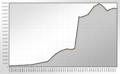 Population Statistics Solingen.png