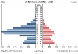 Population pyramid of United Arab Emirates 2015.png