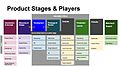 Product stages and players.jpg