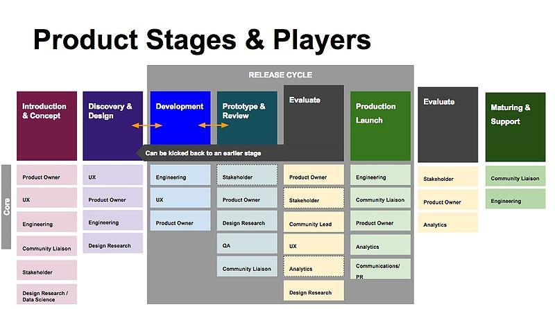 wikimedia product developmentproduct development process