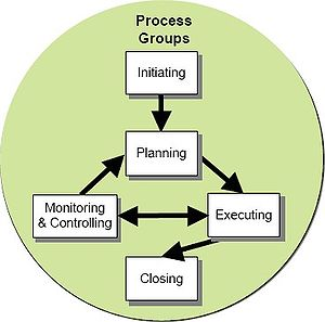Project management - Image: Project development stages