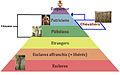 Pyramide des classes sociales romaines.jpg