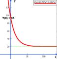 Rød graf til Newtons afkølingslov.png