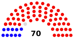 South Dakota House of Representatives - Image: SD House after 2016