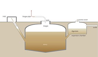 Anaerobic digestion - Schematic of an anaerobic digester as part of a sanitation system. It produces a digested slurry (digestate) that can be used as a fertilizer, and biogas that can be used for energy.
