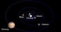 Sistema Solar interior ru.png