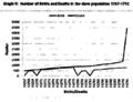 Slave population graph.png