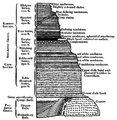 South African Geology - Schwarz - 1912 Fig 41.png