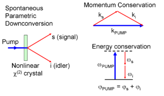 Spontaneous parametric down-conversion - Schematic of SPDC process. Note that conservation laws are with respect to energy and momentum inside the crystal.