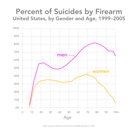 Suicides by firearm in the United States, by gender and age, 1999–2005. Data from the NCHS, CDC