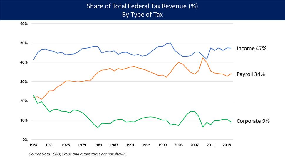 Tax Revenue - Category Pct to Total