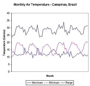Atmospheric temperature - Average maximum, minimum and range of monthly air temperatures recorded in Campinas, Brazil, between January 2001 and July 2006