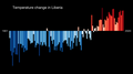 Temperature Bar Chart Africa-Liberia--1901-2020--2021-07-13.png