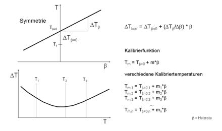 Temperature calibration Thermal analysis.png