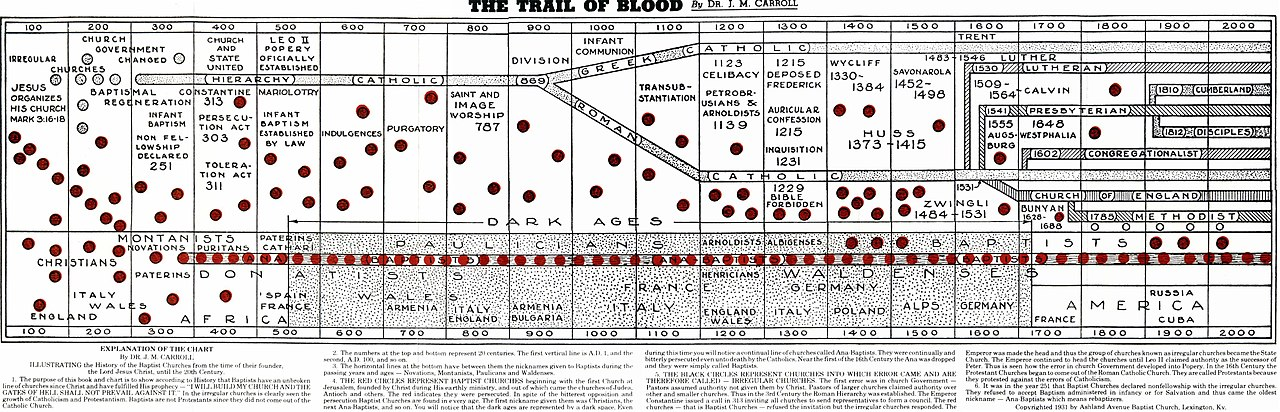 Blood Type Charts: The Trail of Blood.jpg - Wikimedia Commons,Chart