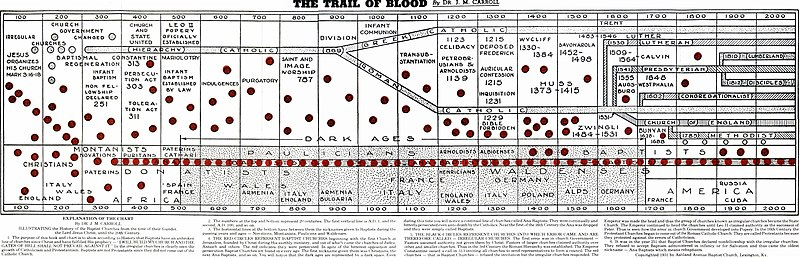 Graph from The Trail of Blood, a popular Baptist book that teaches the doctrine of Baptist successionism. The Trail of Blood.jpg