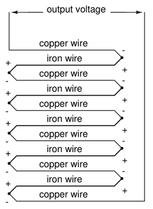 Thermopile - Thermopile, composed of multiple thermocouples in series. If both the right and left junctions are the same temperature, voltages cancel out to zero. However, if one side is heated and other side cooled, the resulting total output voltage is equal to the sum of junction voltage differentials.