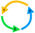 Three-part cycle diagram.png