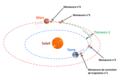 Tianwen-1 orbite de transfert et manoeuvres.png