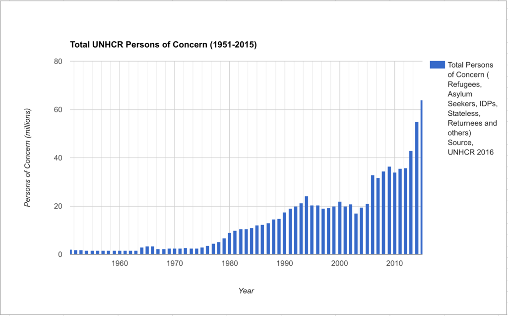 Total persons of concern 1951-2015