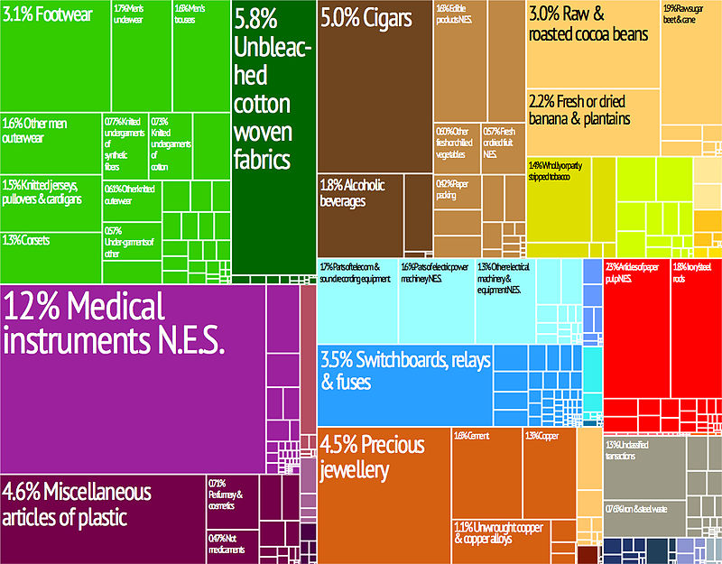 A proportional representation of the Dominican Republic's exports Tree map exports 2009 Dominican Republic.jpeg