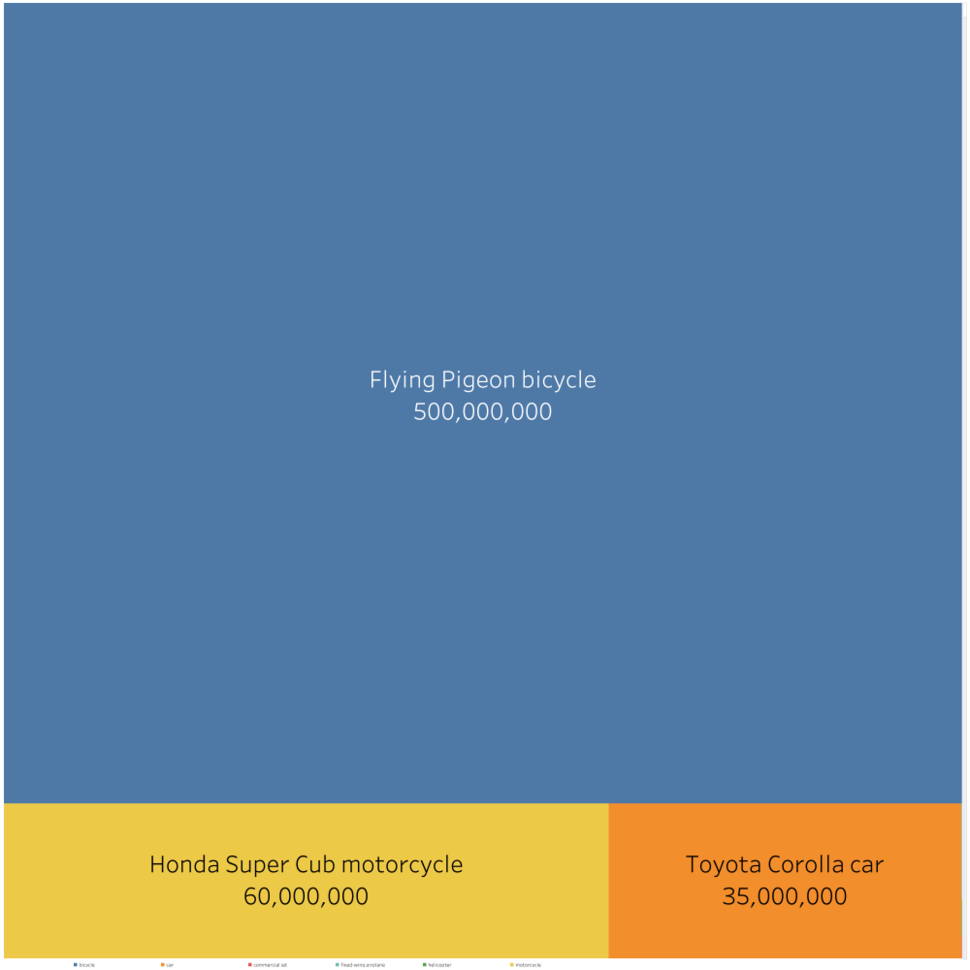 Treemap of most-produced vehicles to date