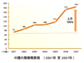 Tvb-china-growth.png