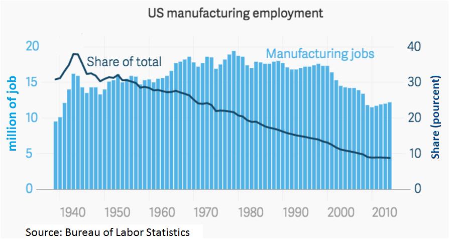 U.S. manufacturing employment