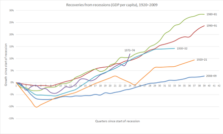 It took 30 quarters for GDP per capita to recover from the 2008-09 recession.