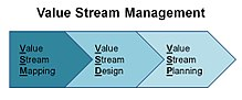 220px Value Stream Management