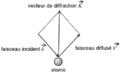 Vecteur diffraction.png