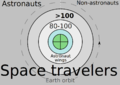 Venn diagram space travelers orbit shades7.png
