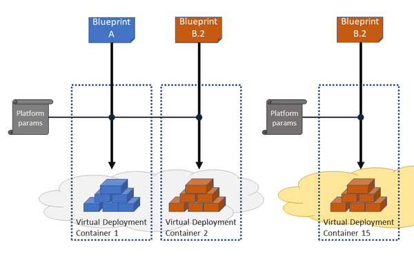 Practical devops for big datadelivery wikibooks open books for virtual deployment containers concepts for the dice deployment services malvernweather Images