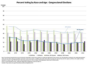 Youth vote in the United States - Congressional voting trends by race and age in the United States, 1966-2010