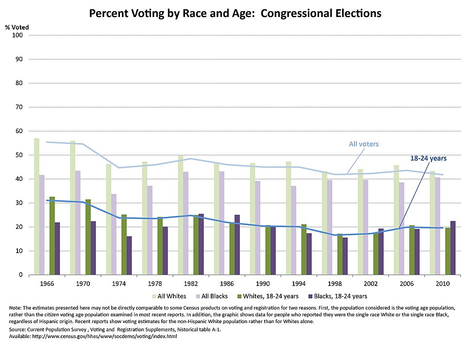 Congressional voting trends by race and age in the United States, 1966-2010.  Youth 18-24 vote at a twenty percent lower rate than the overall population.